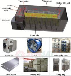 Cấu tạo máy sấy bơm nhiệt công nghiệp 5 tấn